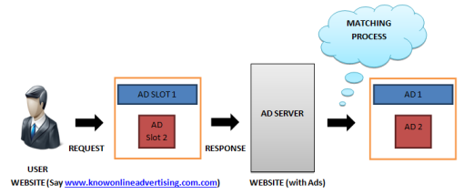 ad server working_knowonlineadvertising