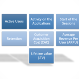 Seven Important METRICS that should be focused in Mobile Apps