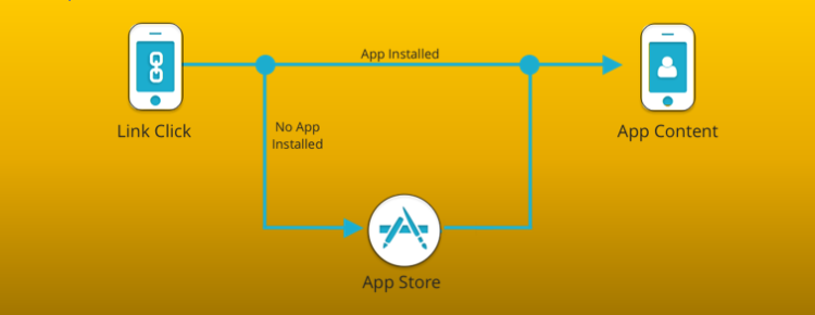 What is App Deep Linking and why Marketers should know the